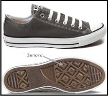 c0f8c36e8c3c U.S. ITC Blocks Converse Chuck Look-A-Likes…But Not On All Trademarks